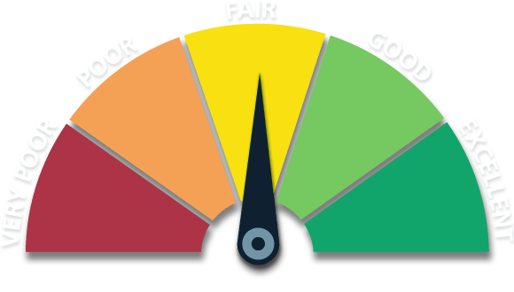 fair credit scale